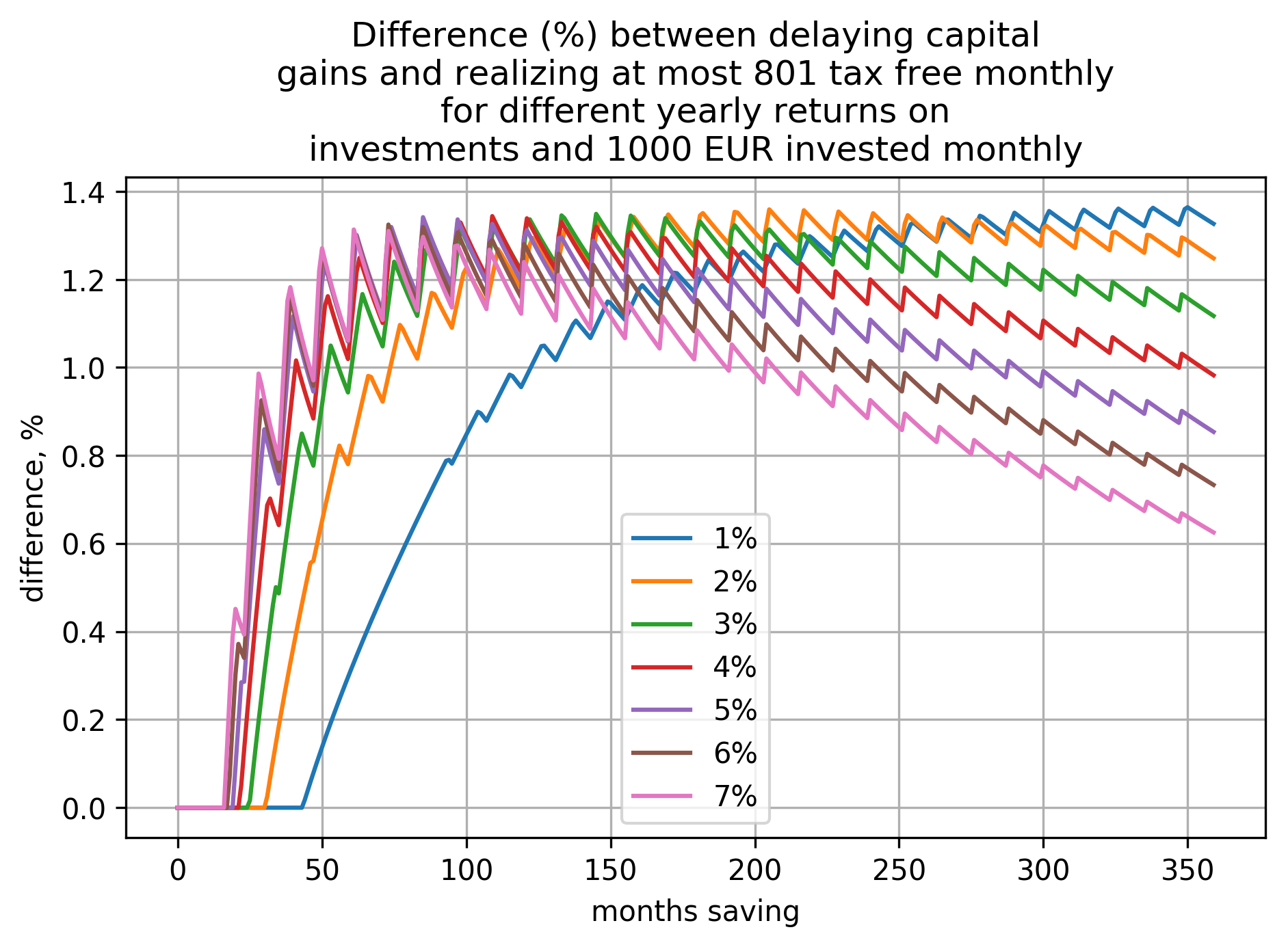 a plot showing how difference (in percents) between the two cases (delaying capital gains and realizing at most 801€ tax free yearly) depends on time saving and yearly return on investment when investing 1000€ per month