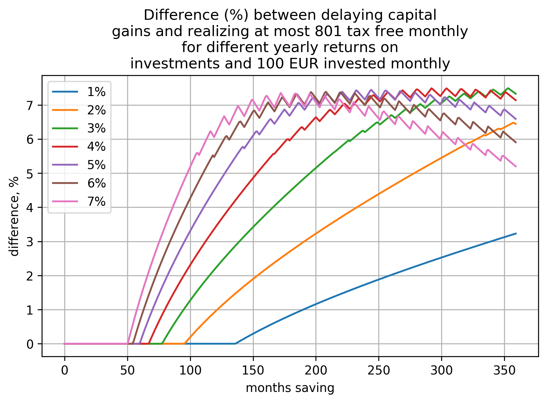 a plot showing how difference (in percents) between the two cases (delaying capital gains and realizing at most 801€ tax free yearly) depends on time saving and yearly return on investment when investing 100€ per month