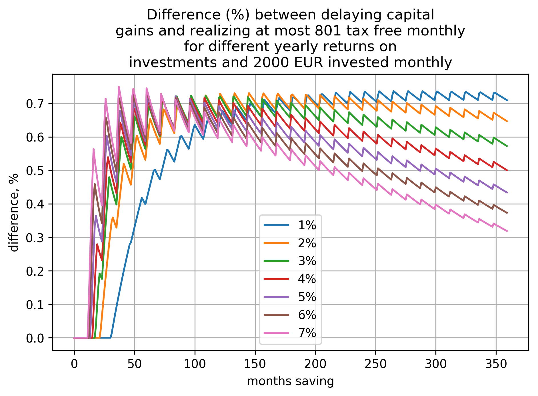 a plot showing how difference (in percents) between the two cases (delaying capital gains and realizing at most 801€ tax free yearly) depends on time saving and yearly return on investment when investing 2000€ per month