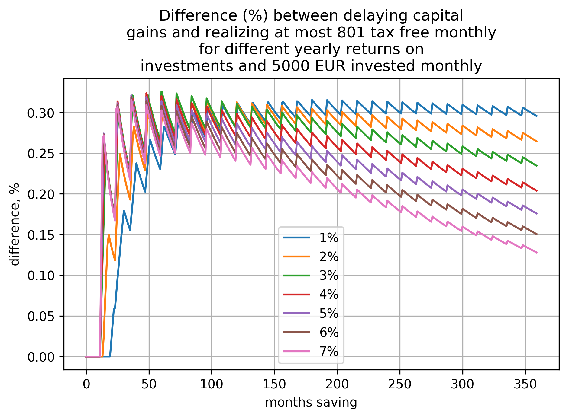 a plot showing how difference (in percents) between the two cases (delaying capital gains and realizing at most 801€ tax free yearly) depends on time saving and yearly return on investment when investing 5000€ per month