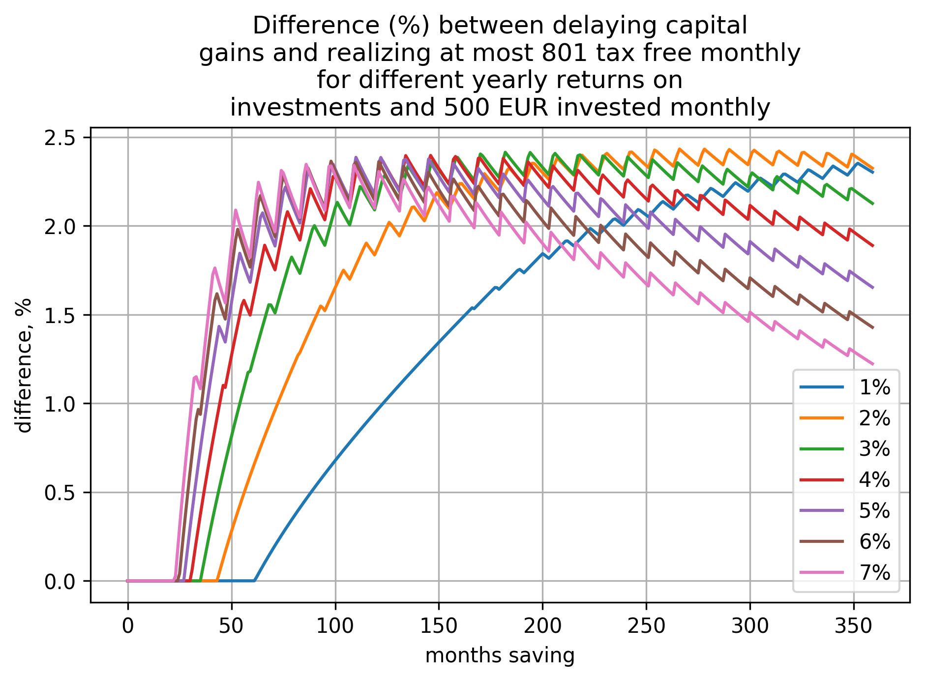a plot showing how difference (in percents) between the two cases (delaying capital gains and realizing at most 801€ tax free yearly) depends on time saving and yearly return on investment when investing 500€ per month
