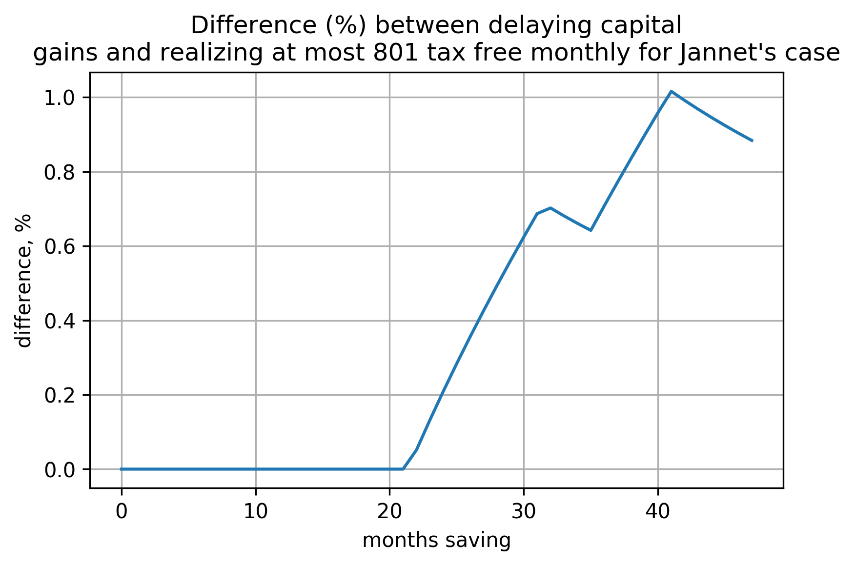a plot showing how difference (in percents) between the two cases (delaying capital gains and realizing at most 801 EUR tax free yearly) depends on number of months invested for Jannet's case