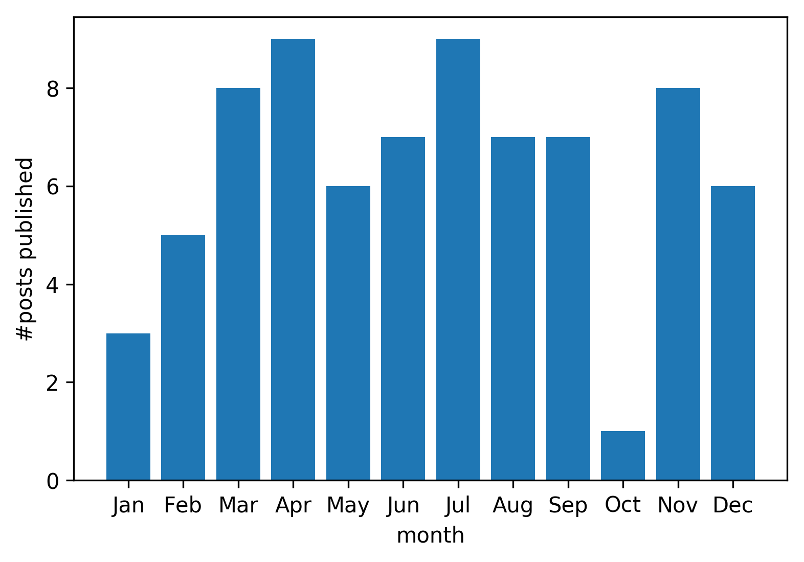 Bar plot of #posts published per month