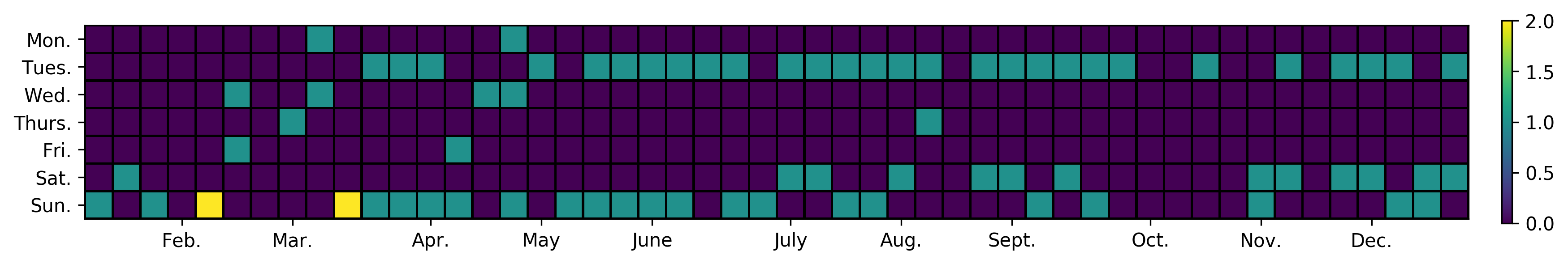 Calendar histogram #posts published per day