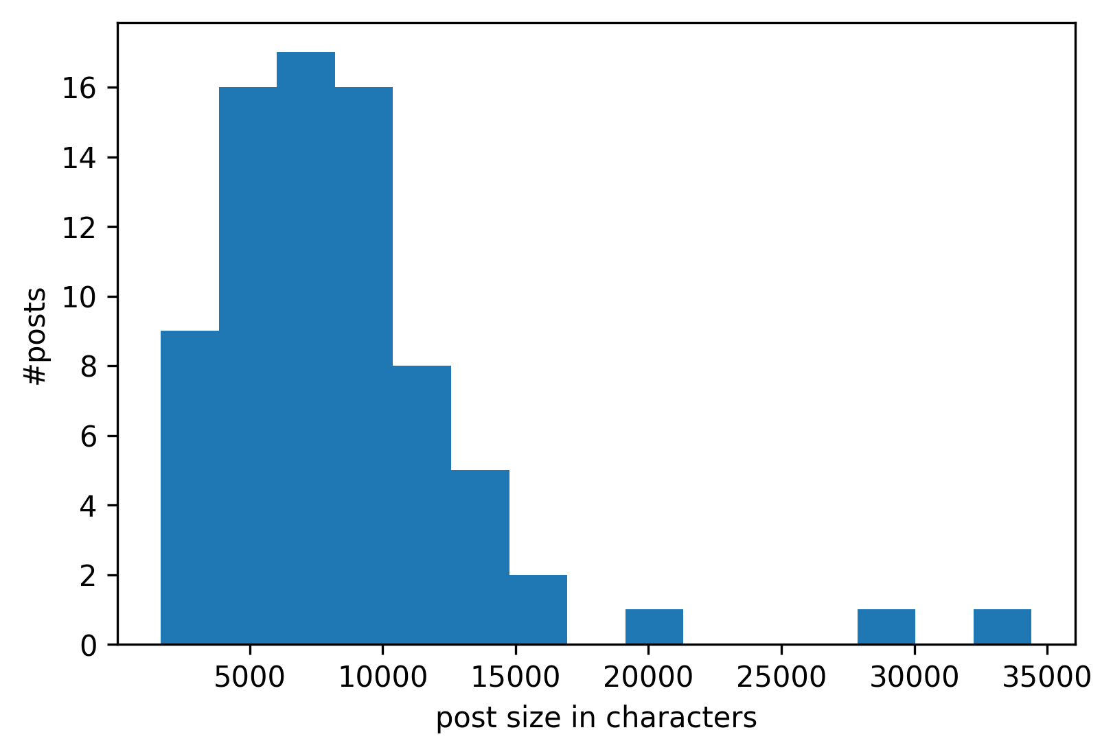 Histogram of post sizes