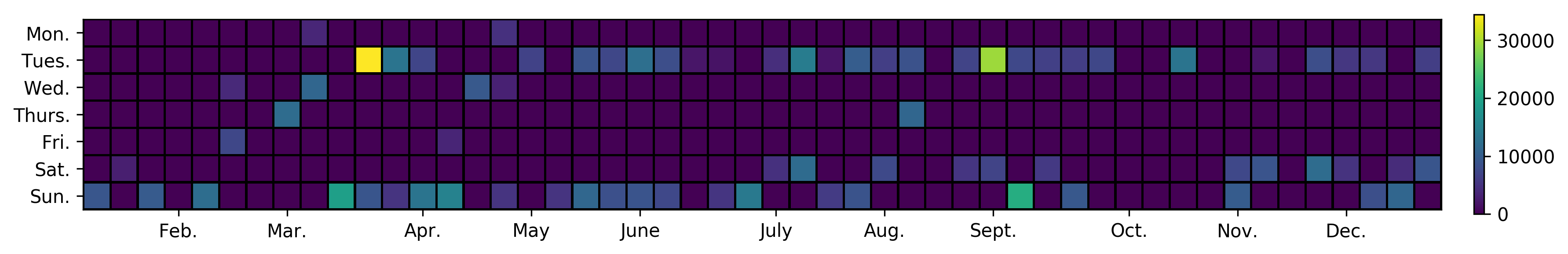 Calendar histogram #characters published per day