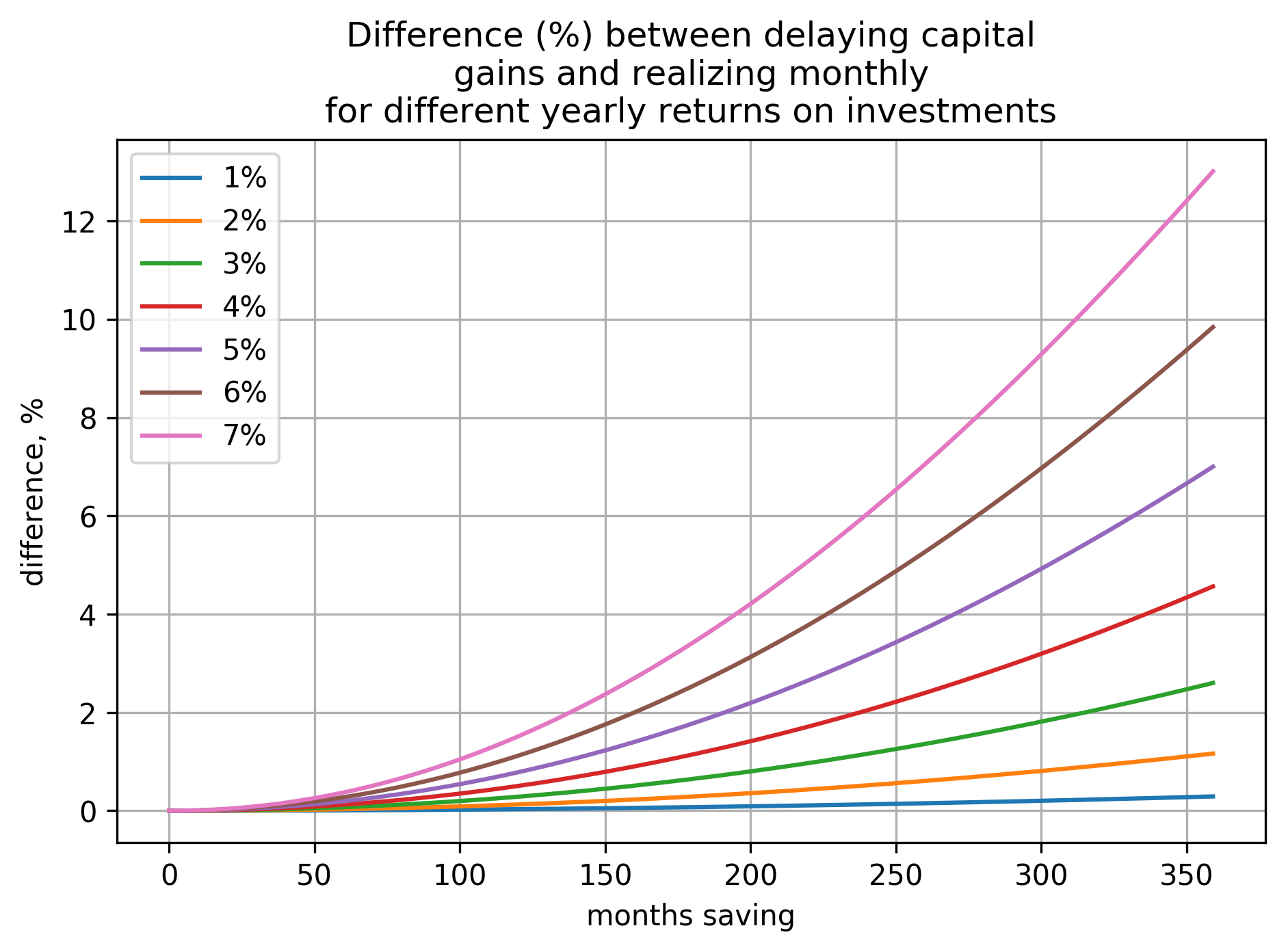 a plot showing how difference (in percents) between the two cases (delaying capital gains and realizing them monthly) depends on number of months invested and yearly return on investment